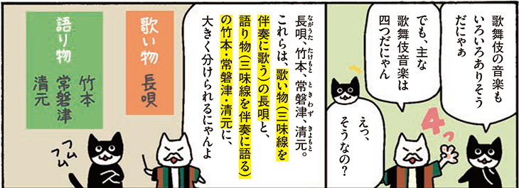 歌舞伎の音楽もいろいろありそうだにゃぁ でも、主な 歌舞伎音楽は四つだにゃん えっ、そうなの? 長唄(ながうた)、竹本(たけもと)、常磐津(ときわず)、清元(きよもと)。これらは、歌い物(三味線を伴奏に歌う)の長唄と、語り物(三味線を伴奏に語る)の竹本・常磐津・清元に、大きく分けられるにゃんよ