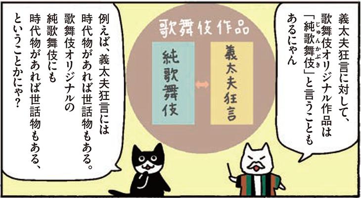 義太夫狂言に対して、歌舞伎オリジナル作品は「純歌舞伎」と言うこともあるにゃん 例えば、義太夫節には時代物があれば世話物もある。歌舞伎オリジナルの純歌舞伎にも時代物があれば世話物もある、ということかにゃ?
