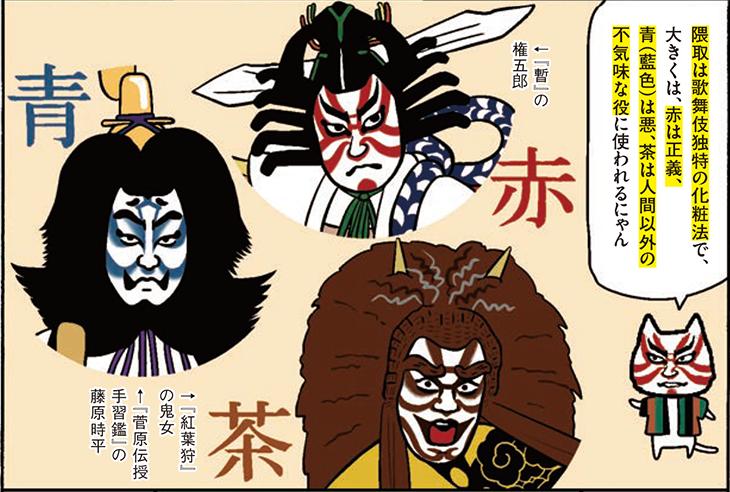 隈取は歌舞伎独特の化粧法で、大きくは、赤は正義、青(藍色)は悪、茶は人間以外の不気味な役に使われるにゃん