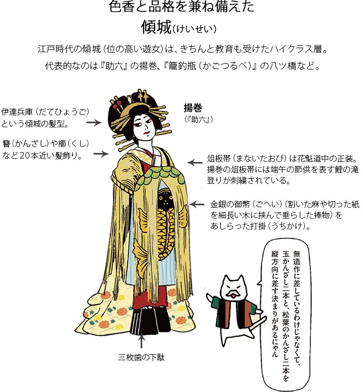 色香と品格を兼ね備えた 傾城(けいせい) 江戸時代の傾城(位の高い遊女)は、きちんと教育も受けたハイクラス層。代表的なのは『助六』の揚巻、『籠釣瓶(かごつるべ)』の八ツ橋など。