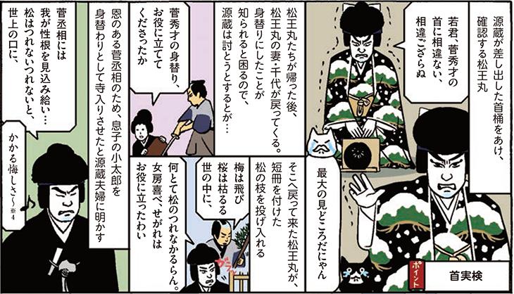 首実検 源蔵が差し出した首桶をあけ、確認する松王丸 若君、菅秀才の首に相違ない、相違ござらぬ 最大の見どころだにゃん 松王丸たちが帰った後、松王丸の妻・千代が戻ってくる。身替りにしたことが知られると困るので、源蔵は討とうとするとが… 菅秀才の身替り、お役に立ててくださったか そこへ戻って来た松王丸が、短冊を付けた松の枝を投げ入れる 梅は飛び 桜は枯るる 世の中に、何とて松のつれなか 何とて松のつれなかるらん。女房喜べ、せがれはお役に立ったわい 恩のある菅丞相のため、息子の小太郎を身替わりとして寺入りさせたと源蔵夫婦に明かす 菅丞相には我が性根を見込み給い…松はつれないつれないと、世上の口に、かかる悔しさ~